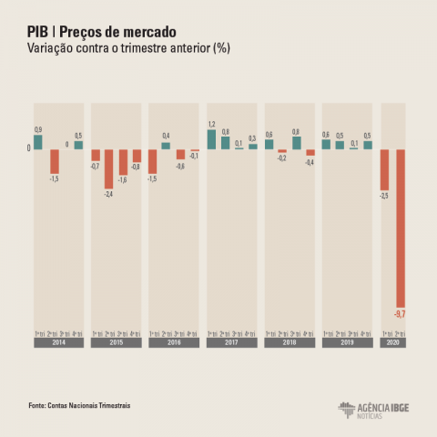 PIB tem queda recorde auge do distanciamento social